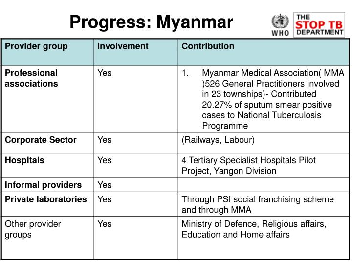 Progress: Myanmar
