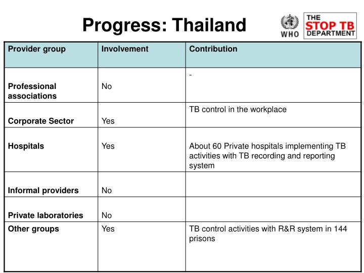 Progress: Thailand