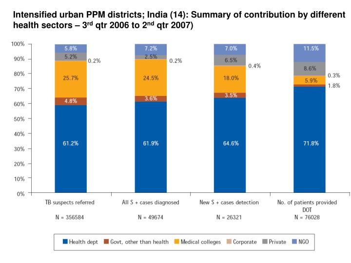 Intensified urban PPM districts; India (14): Summary of contribution by different health sectors – 3