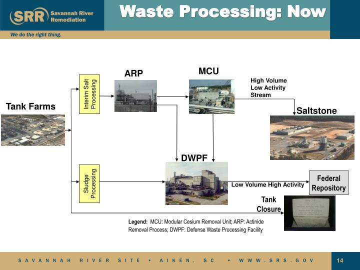 Waste Processing: Now