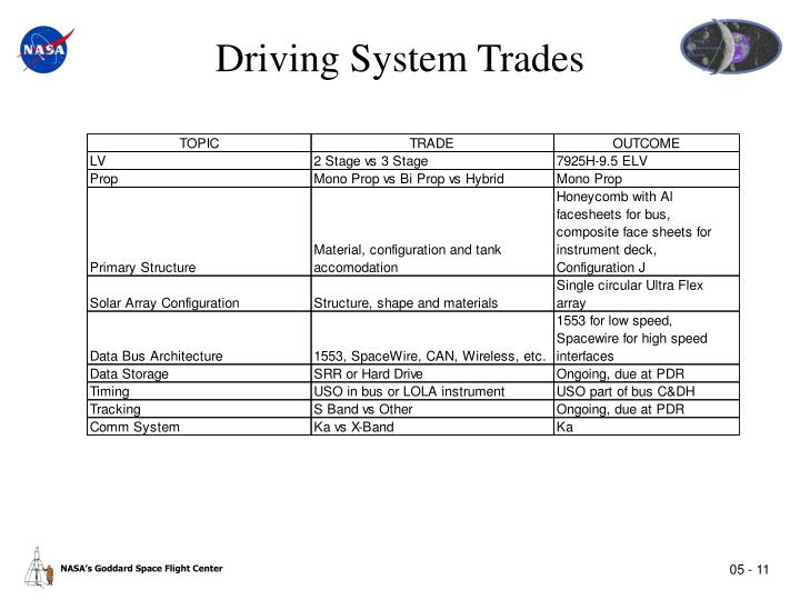 Driving System Trades