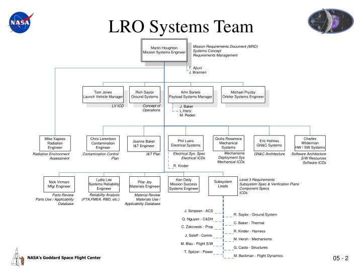 LRO Systems Team