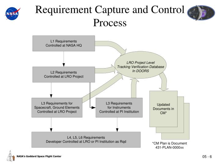 Requirement Capture and Control Process