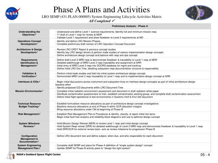 Preliminary Analysis - Phase A