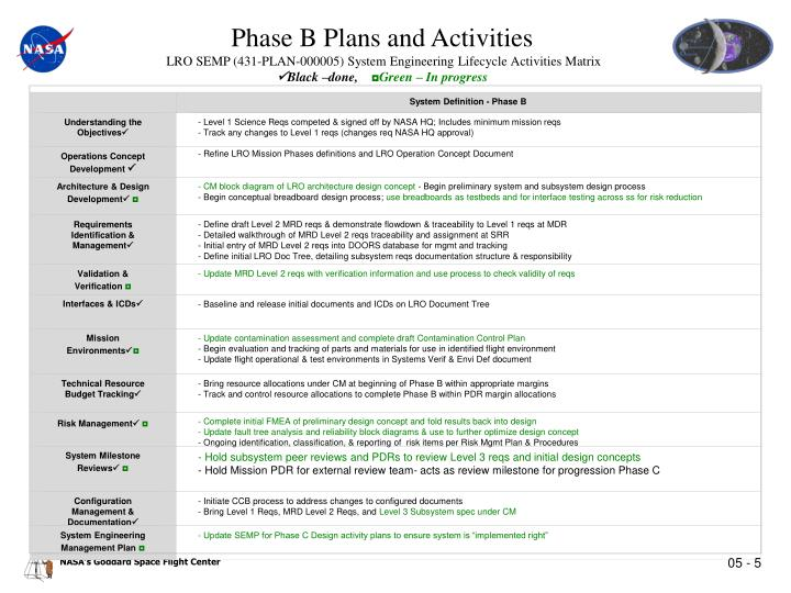 System Definition - Phase B