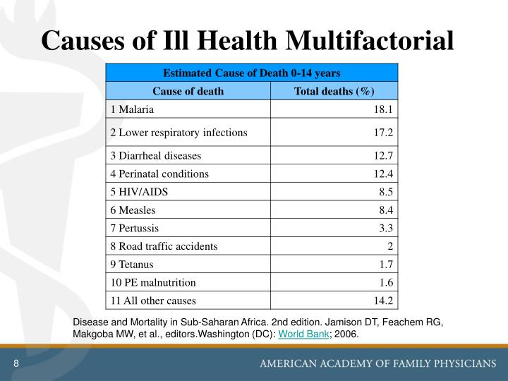 Causes of Ill Health Multifactorial