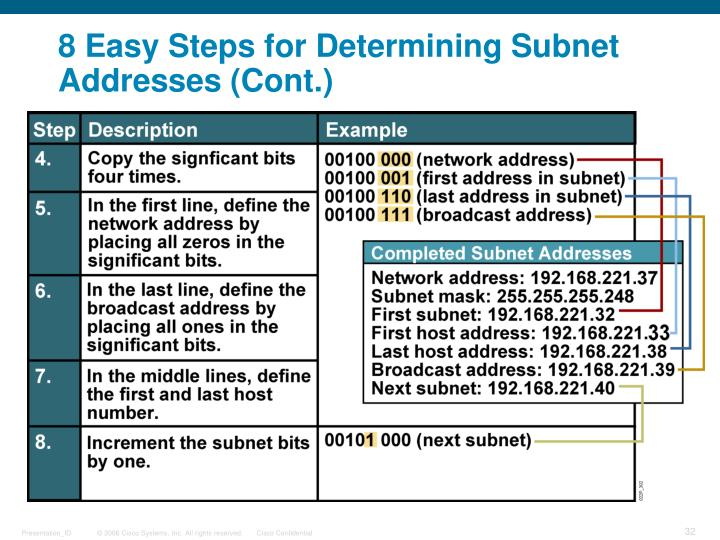 8 Easy Steps for Determining Subnet Addresses (Cont.)