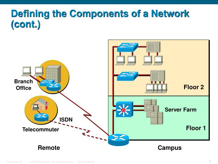 Defining the Components of a Network (cont.)