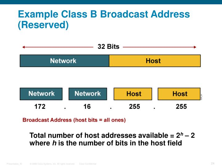 Example Class B Broadcast Address (Reserved)