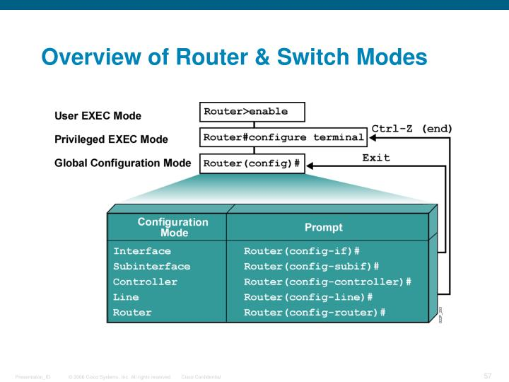Overview of Router & Switch Modes