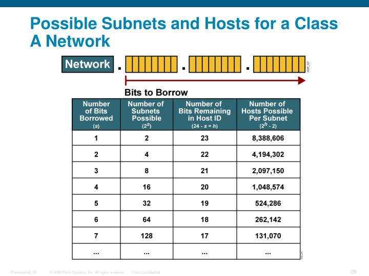 Possible Subnets and Hosts for a Class A Network