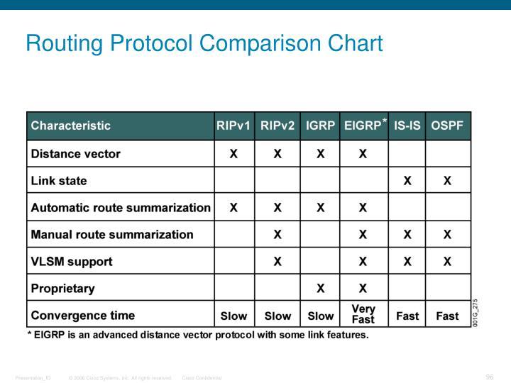 Routing Protocol Comparison Chart