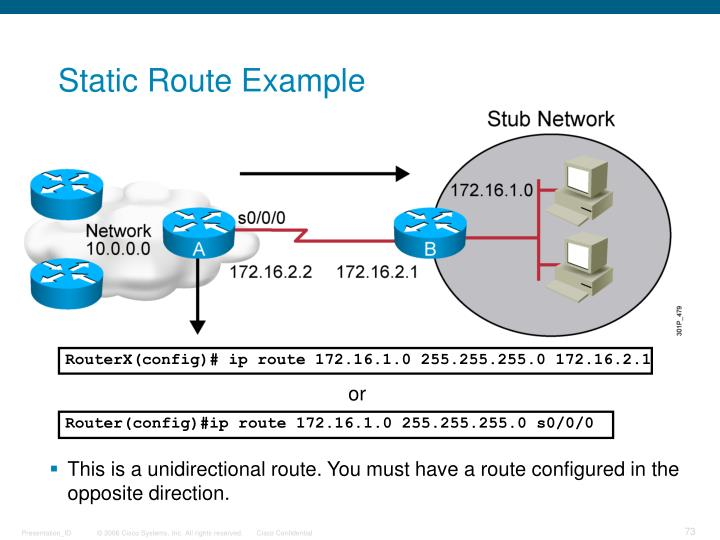 Static Route Example