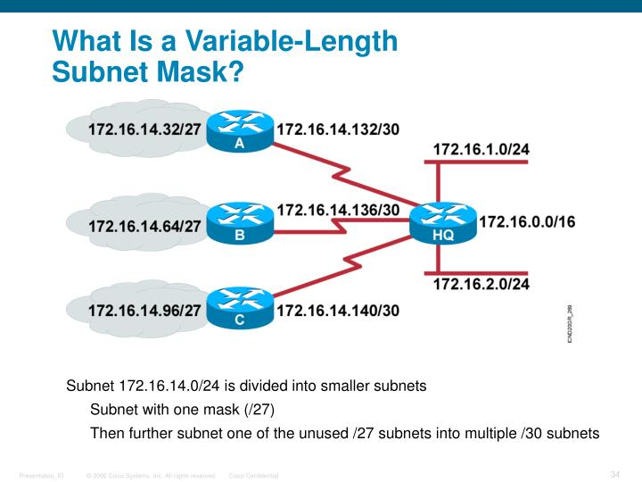 Subnet 172.16.14.0/24 is divided into smaller subnets