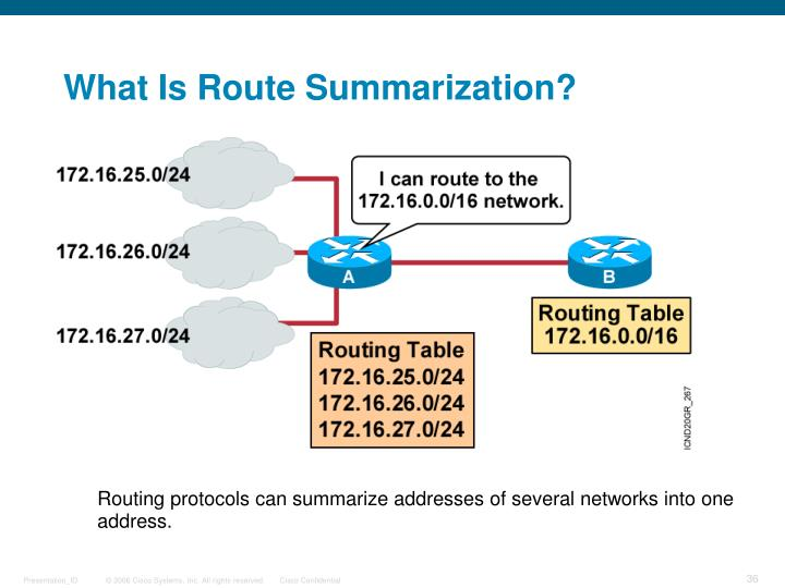 What Is Route Summarization?