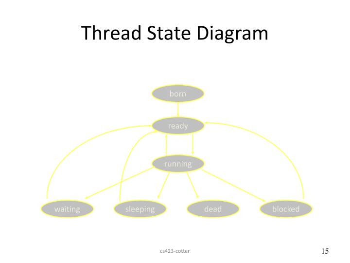 Thread State Diagram