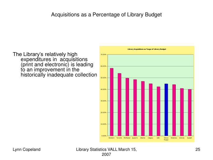 Acquisitions as a Percentage of Library Budget
