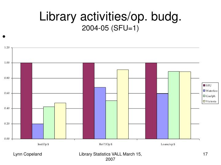 Library activities/op. budg.