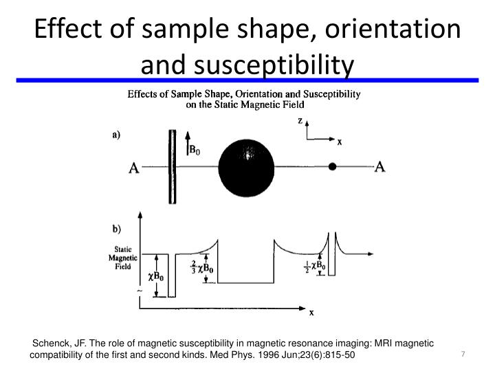Effect of sample shape, orientation and susceptibility
