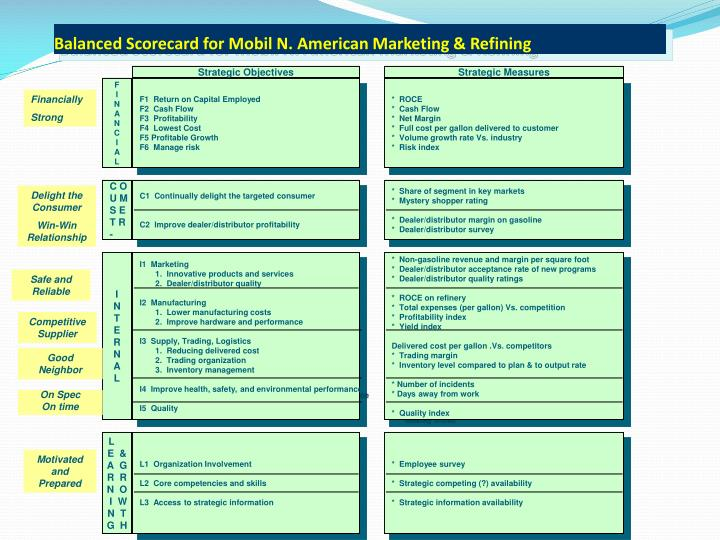 Balanced Scorecard for Mobil N. American Marketing & Refining
