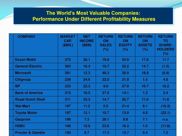 The World's Most Valuable Companies:
