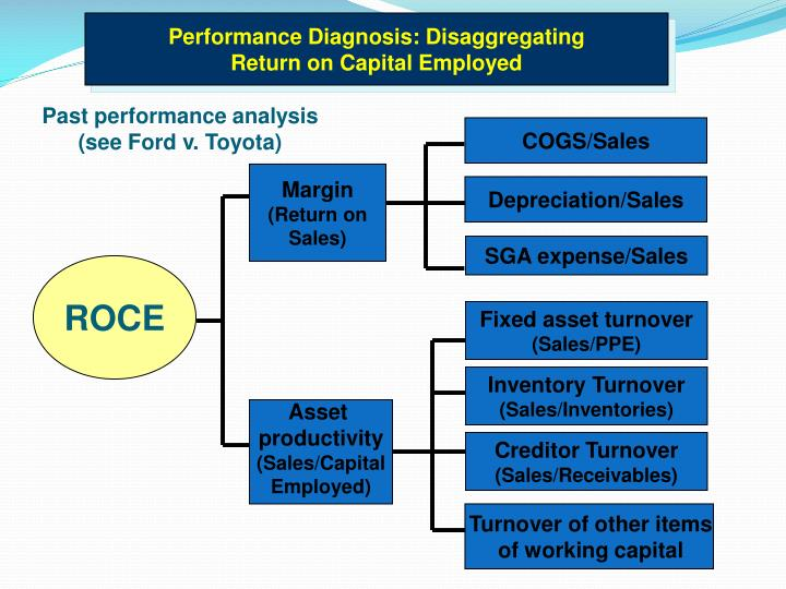 Performance Diagnosis: Disaggregating