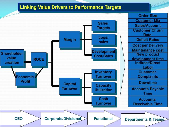 Linking Value Drivers to Performance Targets