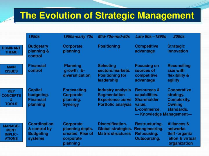 The Evolution of Strategic Management