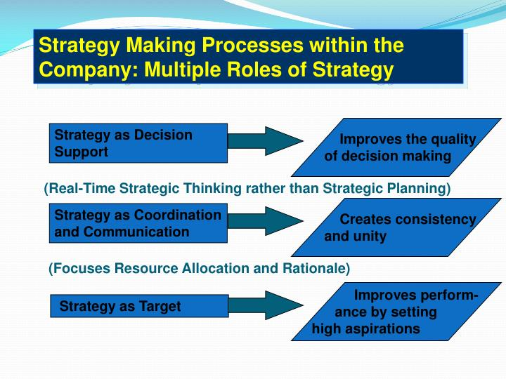 Strategy Making Processes within the Company: Multiple Roles of Strategy