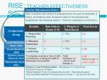 rise teacher effectiveness rubric