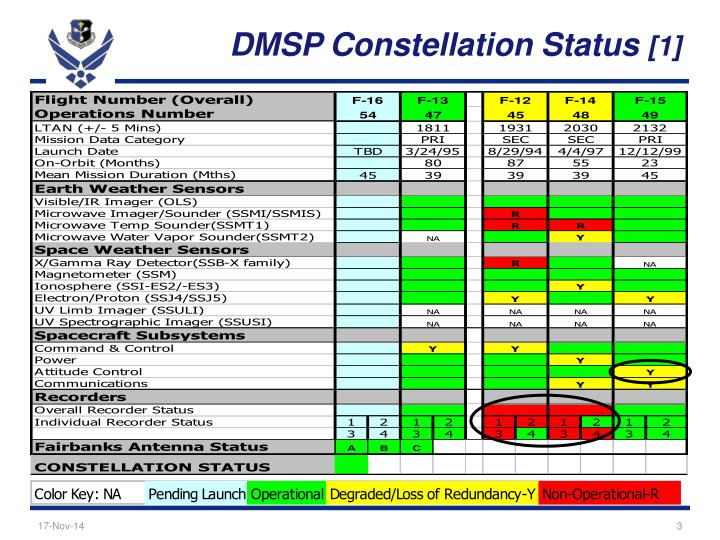 Dmsp constellation status 1