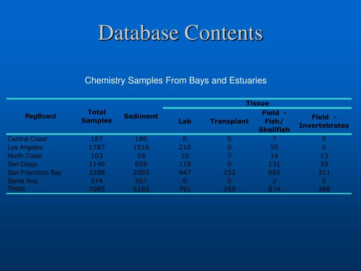 Database Contents