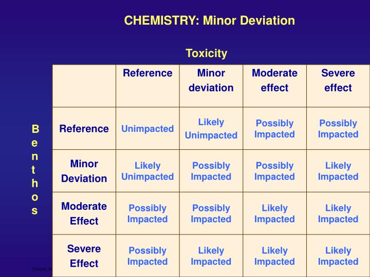 CHEMISTRY: Minor Deviation
