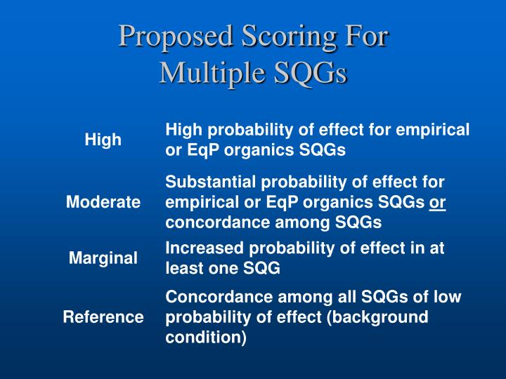 Proposed Scoring For