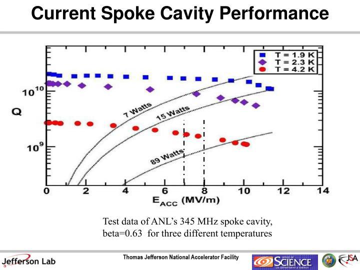 Current Spoke Cavity Performance