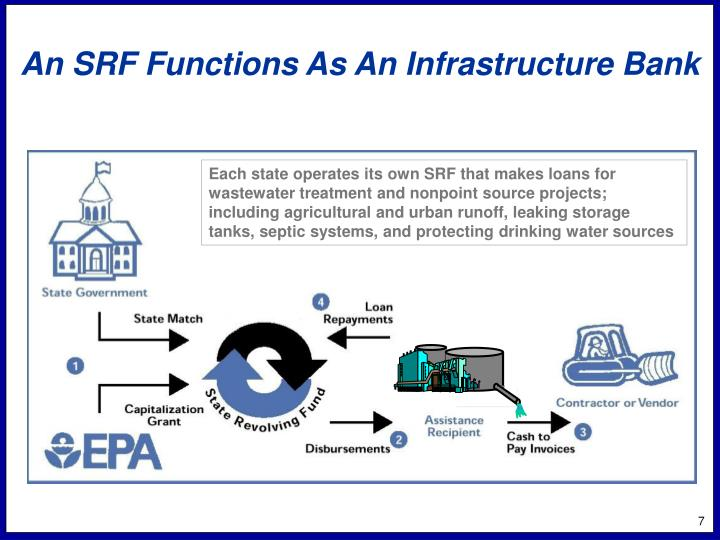 An SRF Functions As An Infrastructure Bank