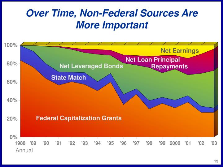 Over Time, Non-Federal Sources Are More Important