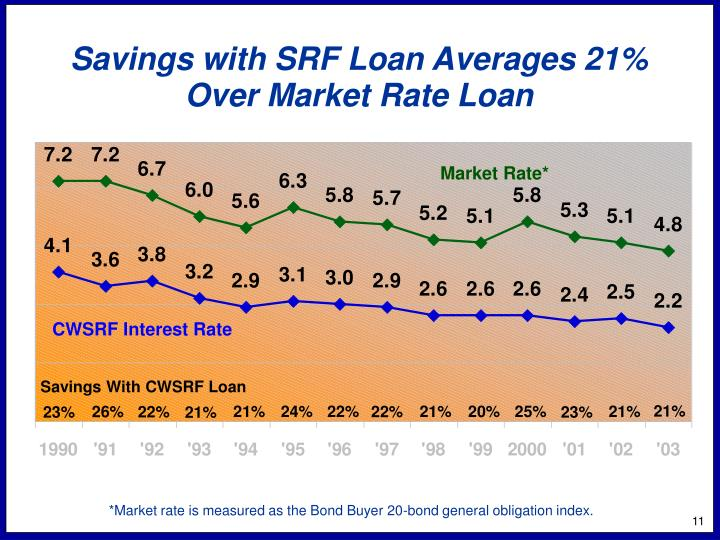 Savings with SRF Loan Averages 21%