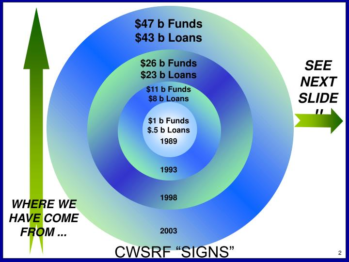 $47 b Funds