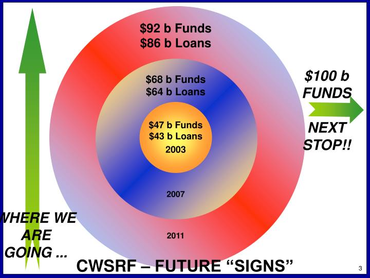 $92 b Funds
