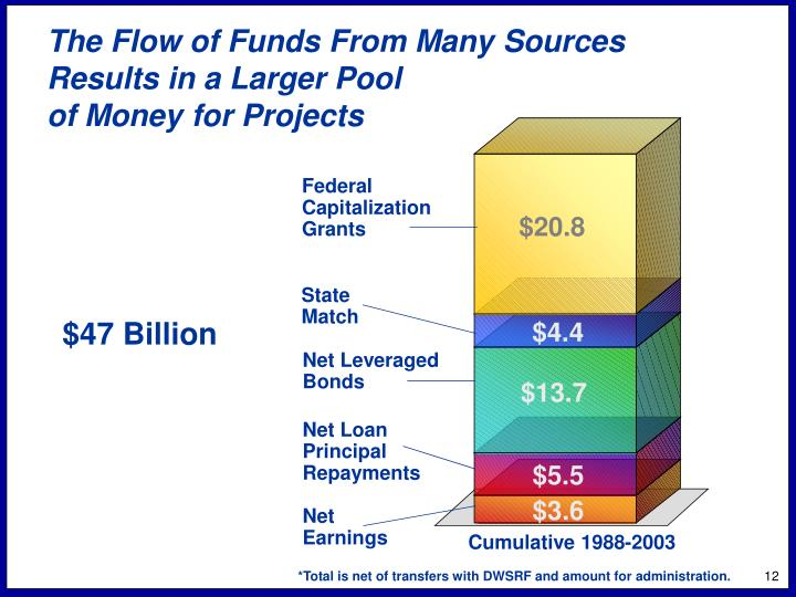 The Flow of Funds From Many Sources