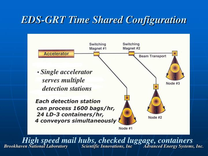 EDS-GRT Time Shared Configuration