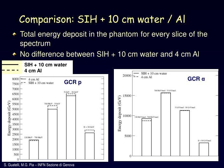 SIH + 10 cm water