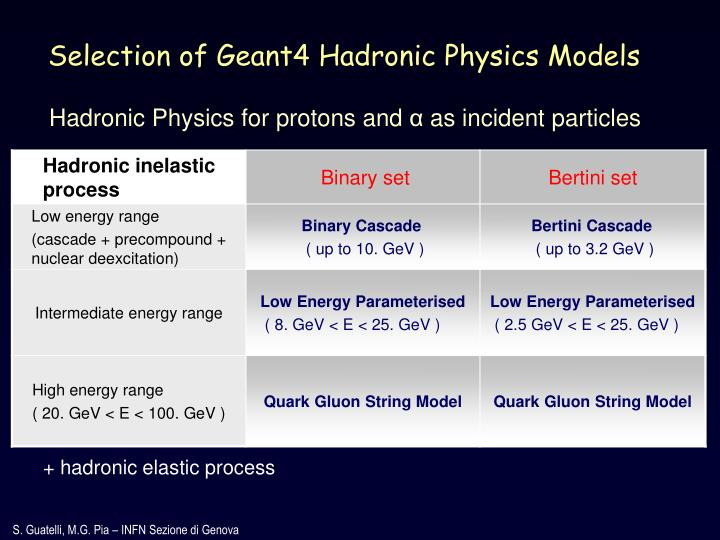 Selection of Geant4 Hadronic Physics Models