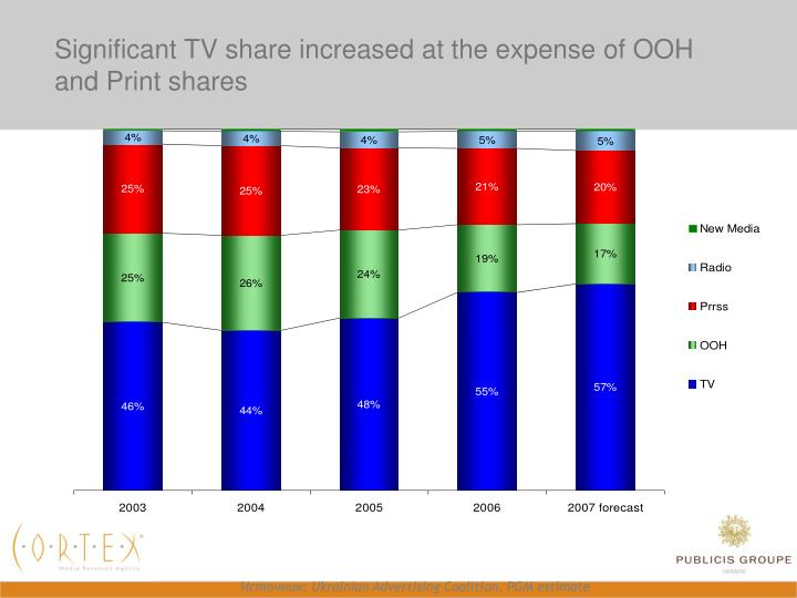 Significant tv share increased at the expense of ooh and print shares
