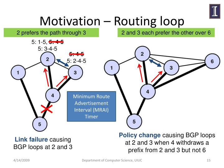 Motivation – Routing loop