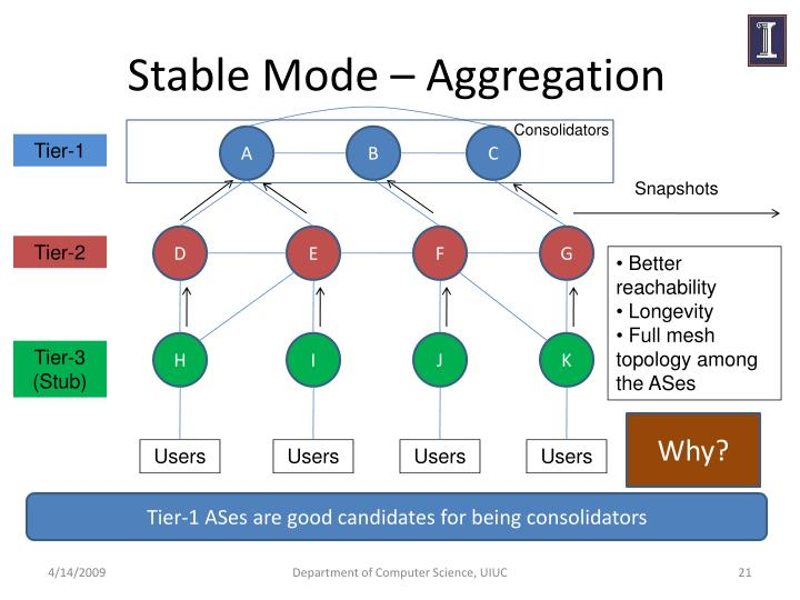 Stable Mode – Aggregation