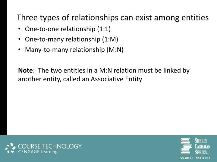 Three types of relationships can exist among entities