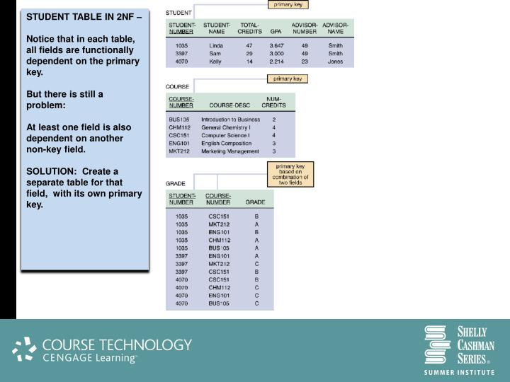 STUDENT TABLE IN 2NF –