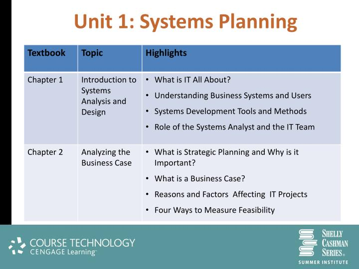 Unit 1: Systems Planning